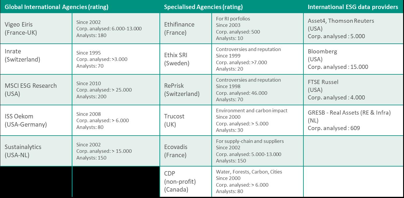 main rating agencies